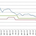 Tasso massimo garantibile nelle polizze vita: variazione al ribasso <small><small><I> di Silvia Dell'Acqua </I></small></small>