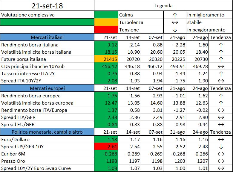 3a96a0b331 Il termometro dei mercati finanziari (21 settembre 2018) a cura di Emilio  Barucci e Daniele Marazzina