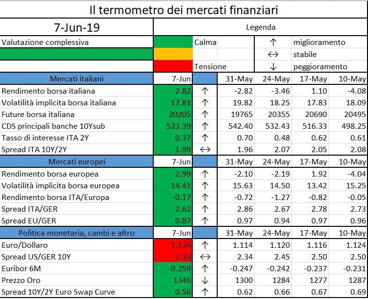 """afa390bf7e L'iniziativa di Finriskalert.it """"Il termometro dei mercati finanziari""""  vuole presentare un indicatore settimanale sul grado di turbolenza/tensione  dei ..."""